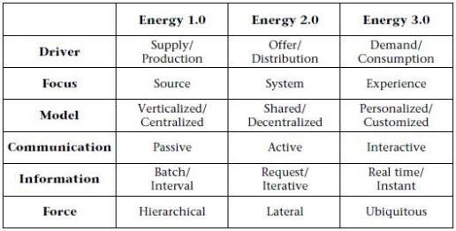 energy table